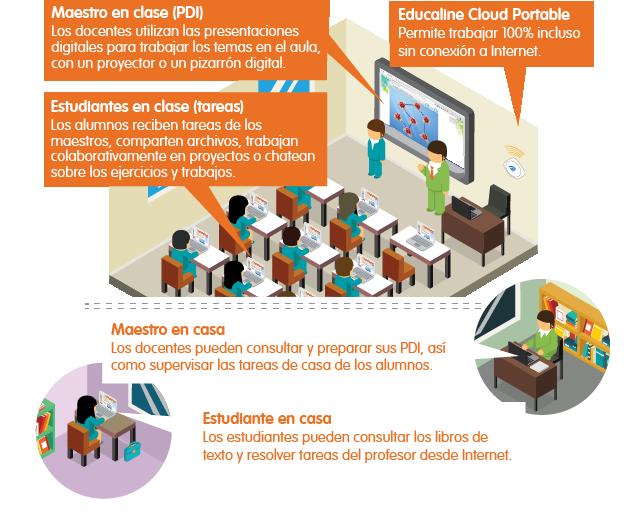 ecosistema-educaline